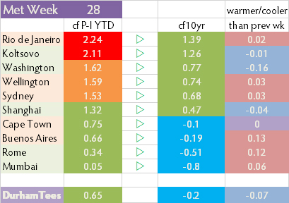 wk28_abovePI&10yr_table2