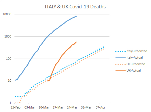 ITALYvUK_CovDeaths